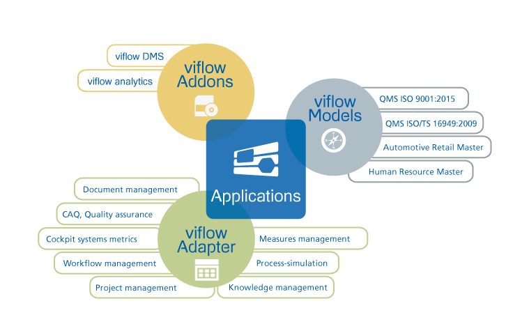 viflow-applications
